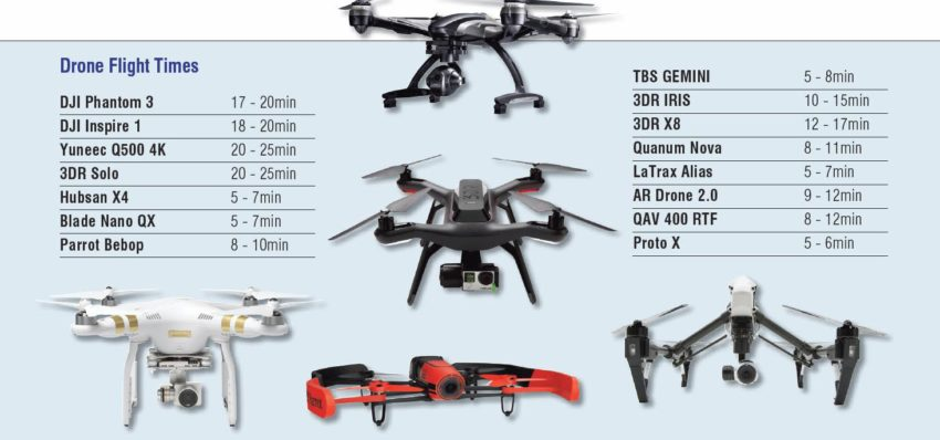 Drone flight times. Photo credit: Dr Sujith Samuel & tony NG)